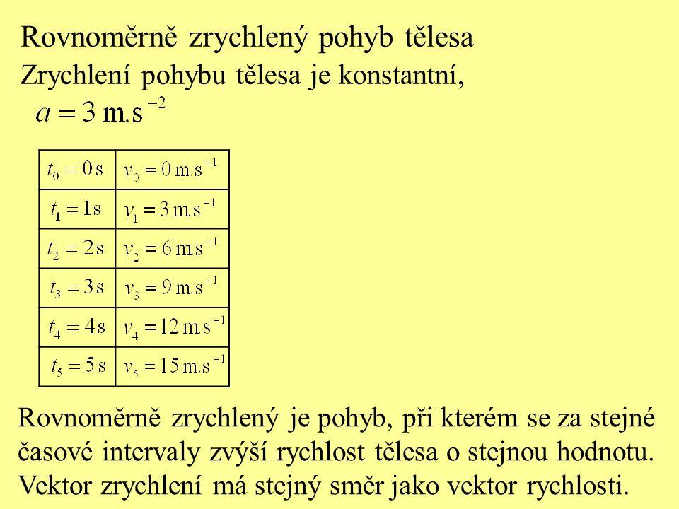 0 12345 3 6 9 12 15 18 Rovnoměrně zrychlený pohyb tělesa Graf závislosti rychlosti rovnoměrného pohybu na čase Velikost rychlosti roste přímo úměrně s časem.