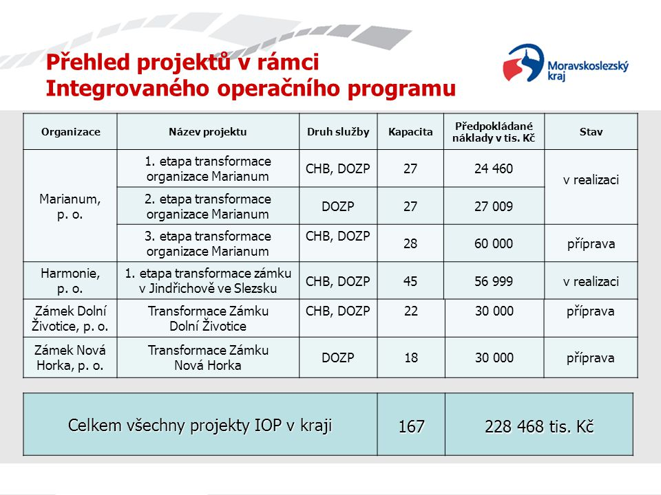 Přehled projektů v rámci Integrovaného operačního programu OrganizaceNázev projektuDruh službyKapacita Předpokládané náklady v tis. Kč Stav Marianum,