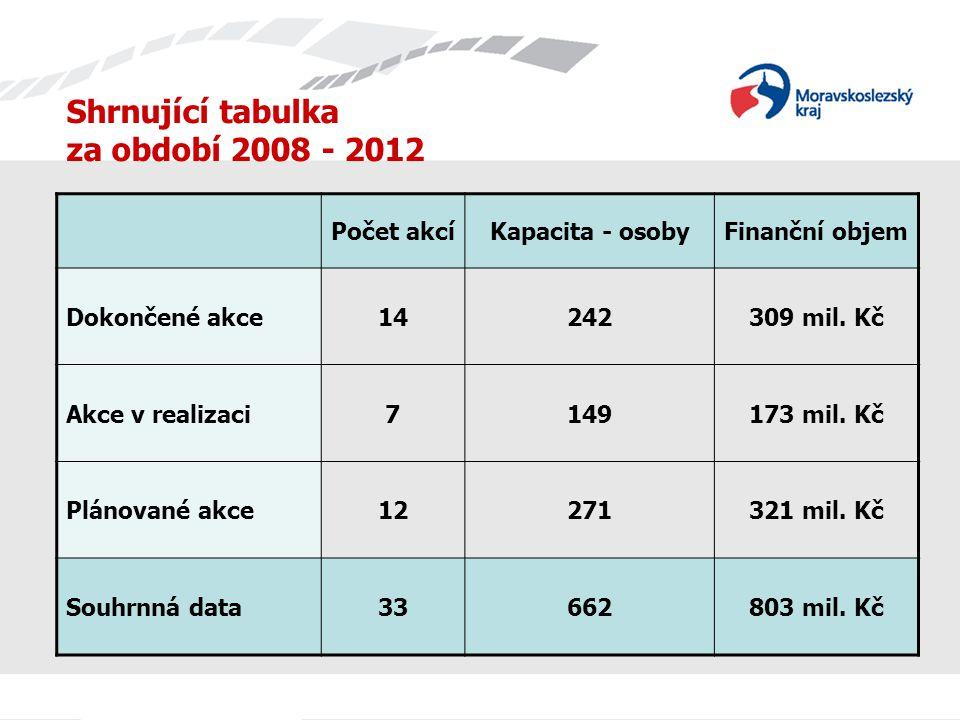 Shrnující tabulka za období 2008 - 2012 Počet akcíKapacita - osobyFinanční objem Dokončené akce14242309 mil. Kč Akce v realizaci7149173 mil. Kč Plánov