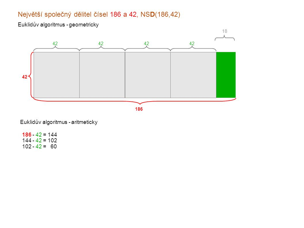 Největší společný dělitel čísel 186 a 42, NSD(186,42) Euklidův algoritmus - geometricky 186 42 Euklidův algoritmus - aritmeticky 18 42 186 - 42 = 144 144 - 42 = 102 102 - 42 = x60 060 - 42 = x18 x42 - 18 = x24 x24 - 18 = xx6 x18 - 6 = x12 x12 - 6 = xx6 xx6 - 6 = xx0