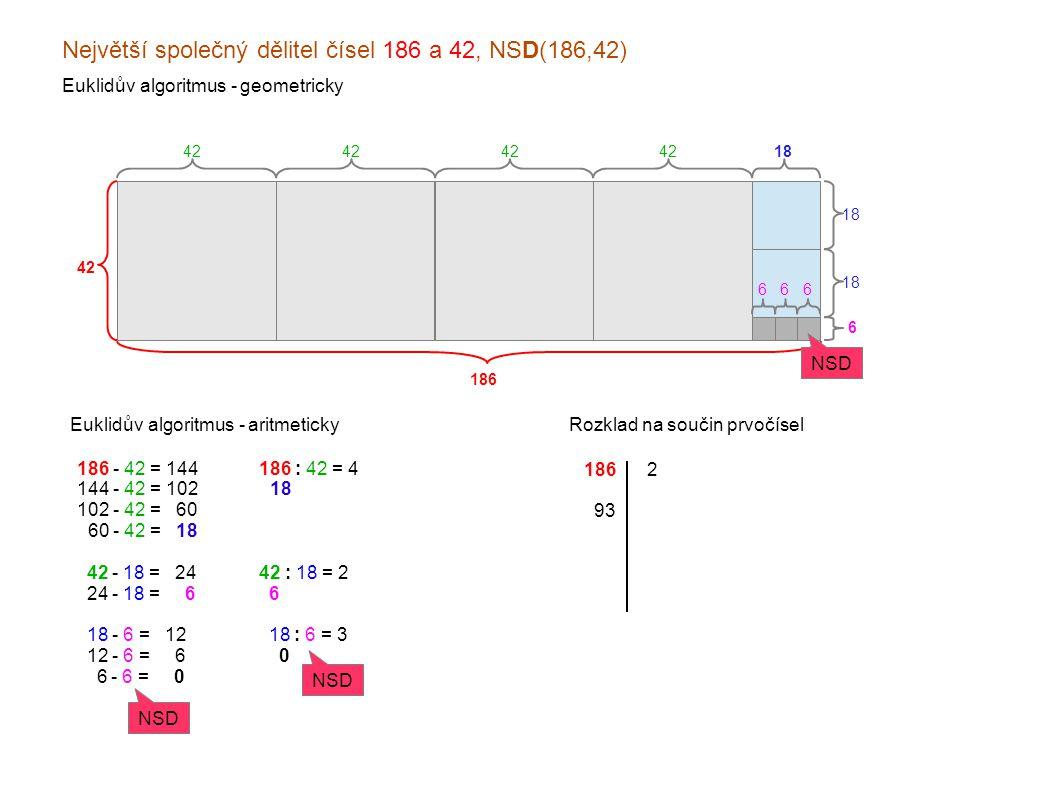 Největší společný dělitel čísel 186 a 42, NSD(186,42) Euklidův algoritmus - geometricky 186 42 Euklidův algoritmus - aritmeticky 42 18 6 666 186 - 42 = 144 144 - 42 = 102 102 - 42 = x60 060 - 42 = x18 x42 - 18 = x24 x24 - 18 = xx6 x18 - 6 = x12 x12 - 6 = xx6 xx6 - 6 = xx0 NSD 186 : 42 = 4 x18 x 42 : 18 = 2 x6 x18 : 6 = 3 xx0 NSD Rozklad na součin prvočísel 186 x93 x31 xx1 x2 x3 31