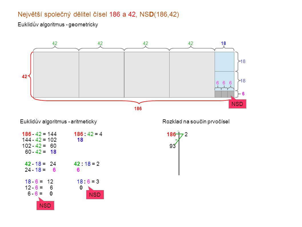Největší společný dělitel čísel 186 a 42, NSD(186,42) Euklidův algoritmus - geometricky 186 42 Euklidův algoritmus - aritmeticky 42 18 6 666 186 - 42 = 144 144 - 42 = 102 102 - 42 = x60 060 - 42 = x18 x42 - 18 = x24 x24 - 18 = xx6 x18 - 6 = x12 x12 - 6 = xx6 xx6 - 6 = xx0 NSD 186 : 42 = 4 x18 x 42 : 18 = 2 x6 x18 : 6 = 3 xx0 NSD Rozklad na součin prvočísel 186 x93 x31 xx1 x2 x3 31 : =