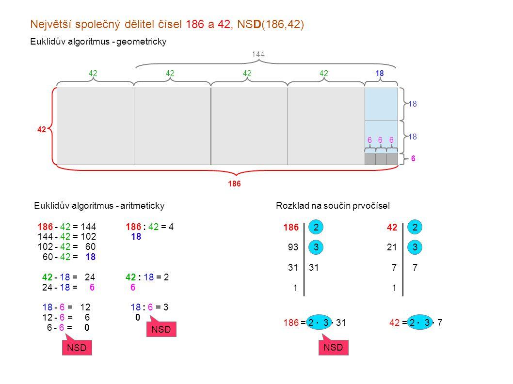 Největší společný dělitel čísel 186 a 42, NSD(186,42) Euklidův algoritmus - geometricky Euklidův algoritmus - aritmeticky 186 - 42 = 144 144 - 42 = 102 102 - 42 = x60 060 - 42 = x18 x42 - 18 = x24 x24 - 18 = xx6 x18 - 6 = x12 x12 - 6 = xx6 xx6 - 6 = xx0 186 42 18 6 6 66 144 186 : 42 = 4 x18 x 42 : 18 = 2 x6 x18 : 6 = 3 xx0 NSD Rozklad na součin prvočísel 186 x93 x31 xx1 x2 x3 31 x42 x21 xx7 xx1 x2x3x7x2x3x7 186 = 2 · 3 · 3142 = 2 · 3 · 7 NSD