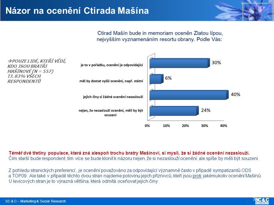 SC & C – Marketing & Social Research 7 Názor na ocenění Ctirada Mašína Téměř dvě třetiny populace, která zná alespoň trochu bratry Mašínovi, si myslí,