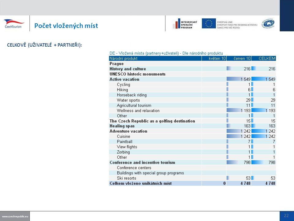 Počet vložených míst www.czechrepublic.eu CELKOVĚ (UŽIVATELÉ + PARTNEŘI): 22