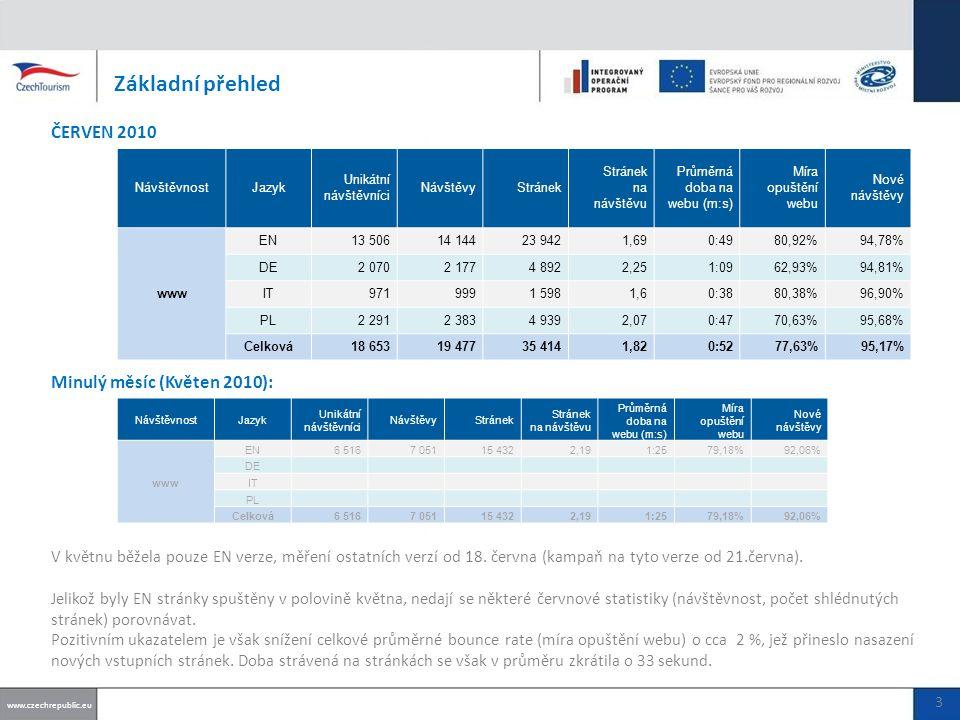 Základní přehled ČERVEN 2010 V květnu běžela pouze EN verze, měření ostatních verzí od 18.