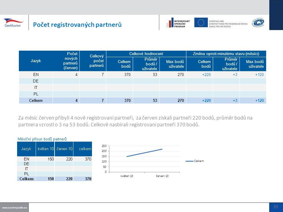 Počet registrovaných partnerů www.czechrepublic.eu 33 Jazyk Počet nových partnerů (červen) Celkový počet partnerů Celkové hodnoceníZměna oproti minulému stavu (měsíci) Celkem bodů Průměr bodů / uživatele Max bodů uživatele Celkem bodů Průměr bodů / uživatele Max bodů uživatele EN4737053270+220+3+120 DE IT PL Celkem4737053270+220+3+120 Za měsíc červen přibyli 4 nově registrovaní partneři, za červen získali partneři 220 bodů, průměr bodů na partnera vzrostl o 3 na 53 bodů.