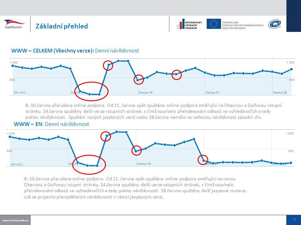 Základní přehled WWW – IT: Denní návštěvnost www.czechrepublic.eu června 1 5 WWW – DE: Denní návštěvnost Stránky spuštěny 18.června.