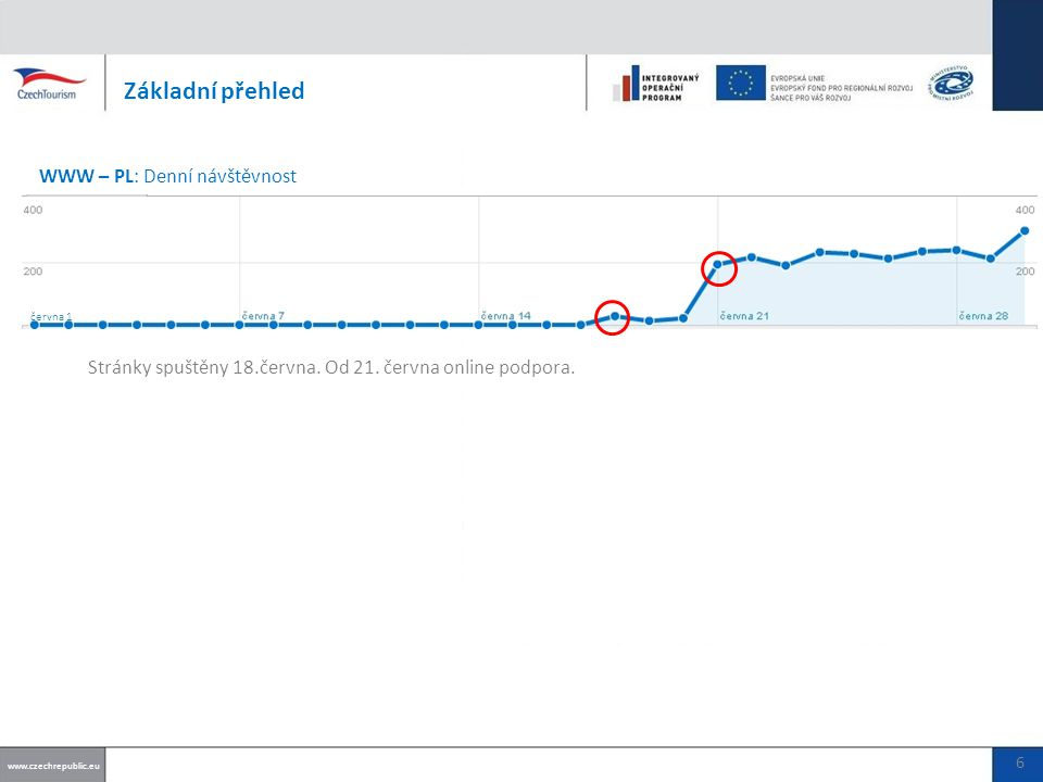 Základní přehled www.czechrepublic.eu června 1 6 WWW – PL: Denní návštěvnost Stránky spuštěny 18.června.