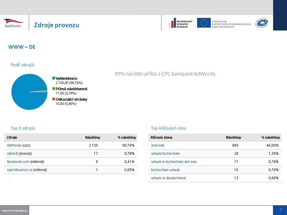 97% návštěv přišlo z CPC kampaně AdWords.