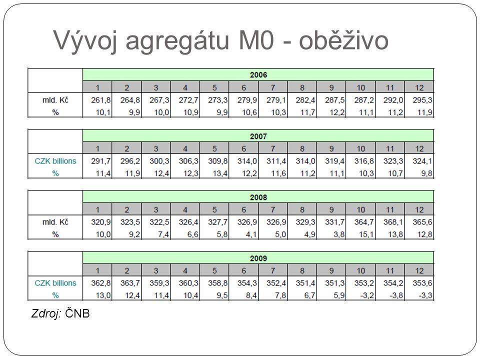 Vývoj agregátu M0 - oběživo Zdroj: ČNB