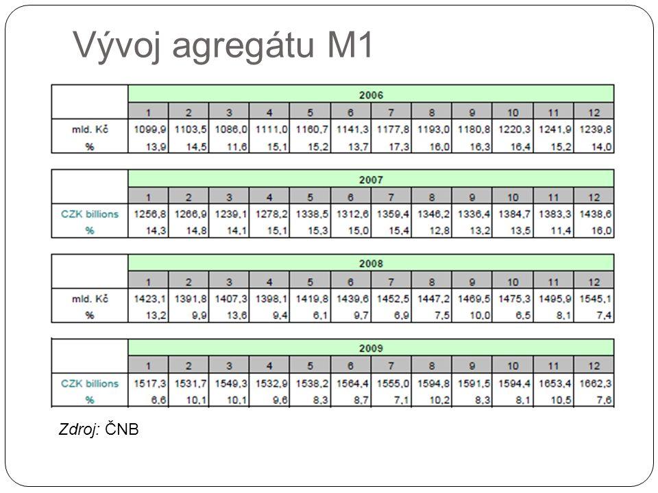 Vývoj agregátu M1 Zdroj: ČNB