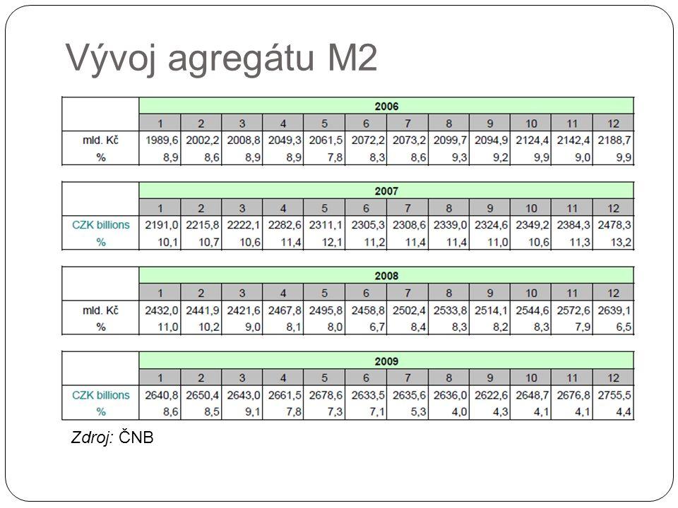 Vývoj agregátu M2 Zdroj: ČNB