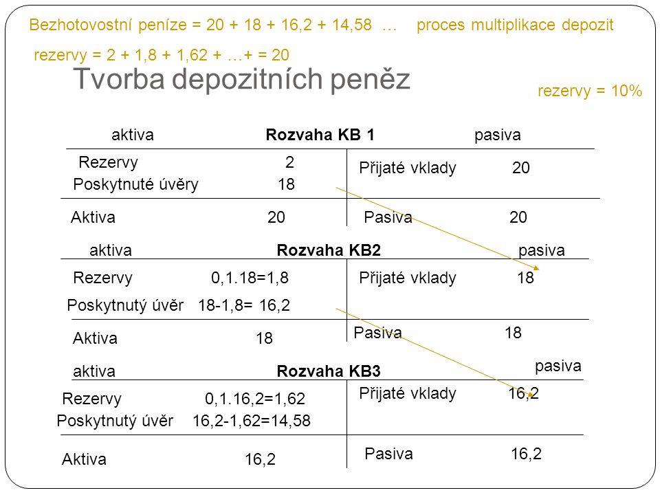 Tvorba depozitních peněz aktivapasivaRozvaha KB 1 Poskytnuté úvěry 18 Rezervy 2 Přijaté vklady 20 rezervy = 10% Aktiva 20 Pasiva 20 Rozvaha KB2aktivap