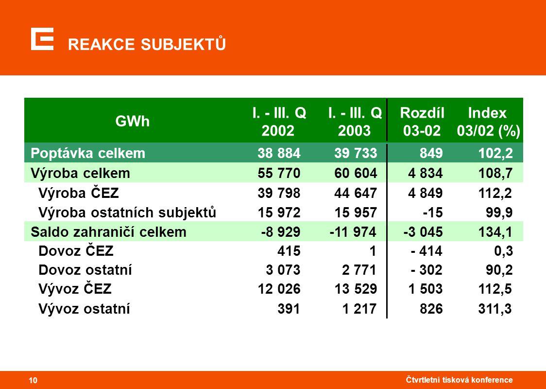 10 Čtvrtletní tisková konference 10 REAKCE SUBJEKTŮ GWh I. - III. Q 2002 I. - III. Q 2003 Rozdíl 03-02 Index 03/02 (%) Poptávka celkem38 88439 7338491