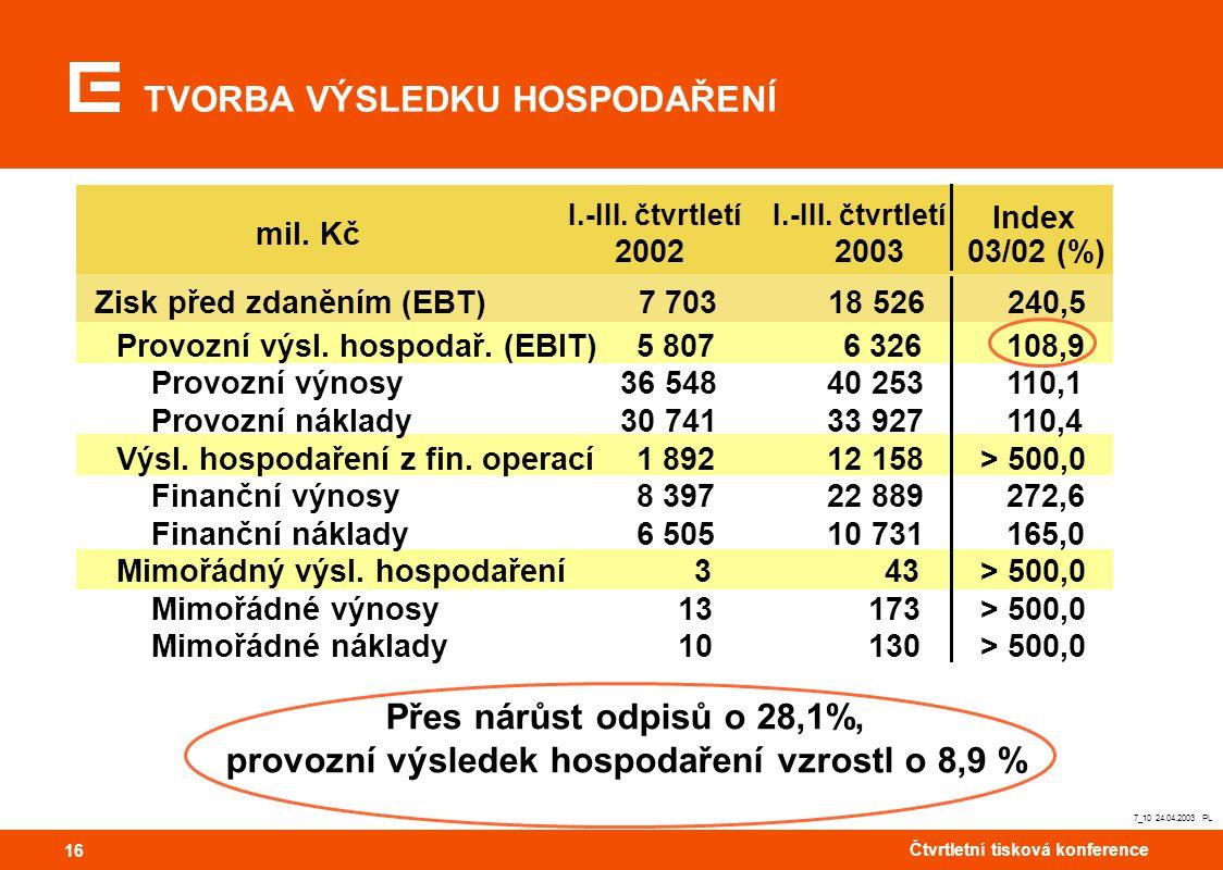 16 Čtvrtletní tisková konference 16 7_10 24.04.2003 PL TVORBA VÝSLEDKU HOSPODAŘENÍ Přes nárůst odpisů o 28,1%, provozní výsledek hospodaření vzrostl o