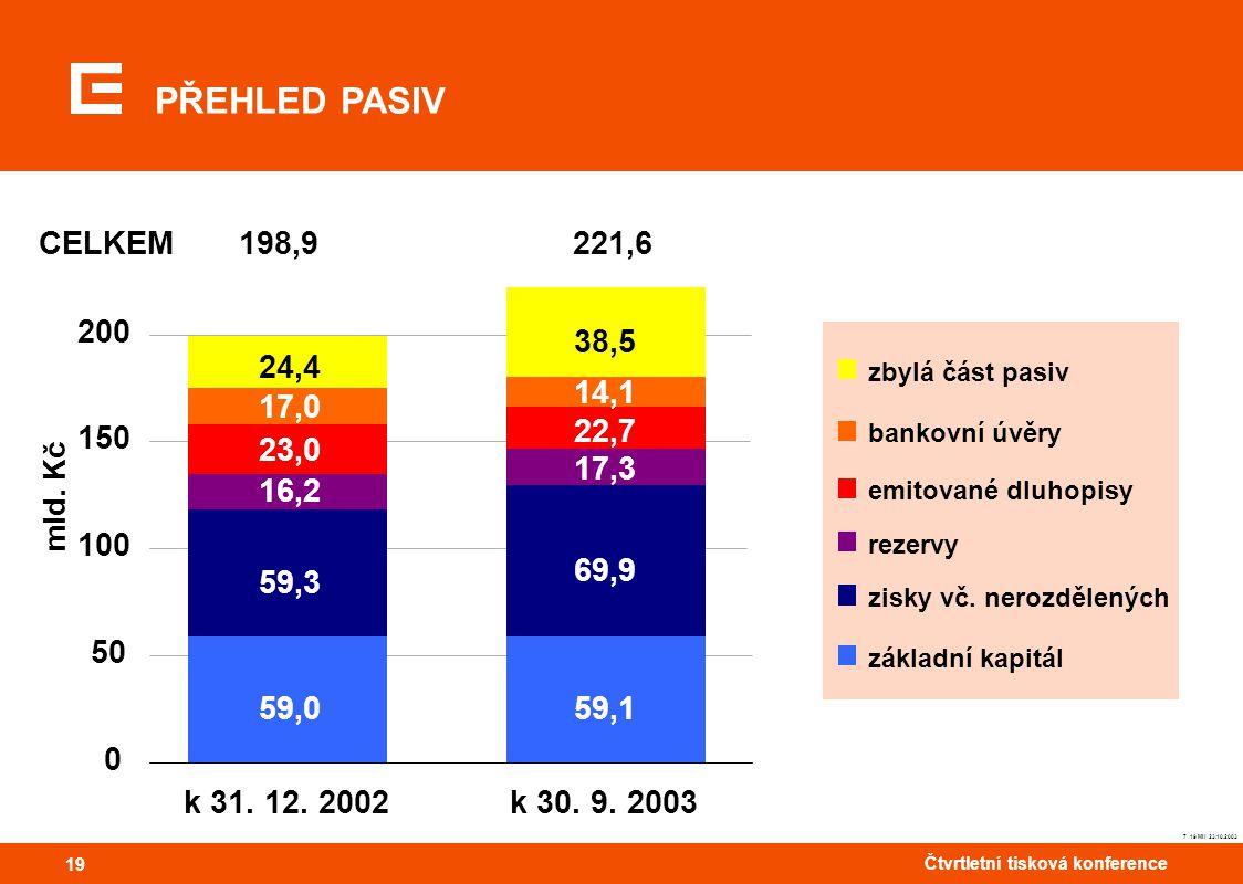 19 Čtvrtletní tisková konference 19 PŘEHLED PASIV zbylá část pasiv bankovní úvěry emitované dluhopisy rezervy zisky vč. nerozdělených základní kapitál