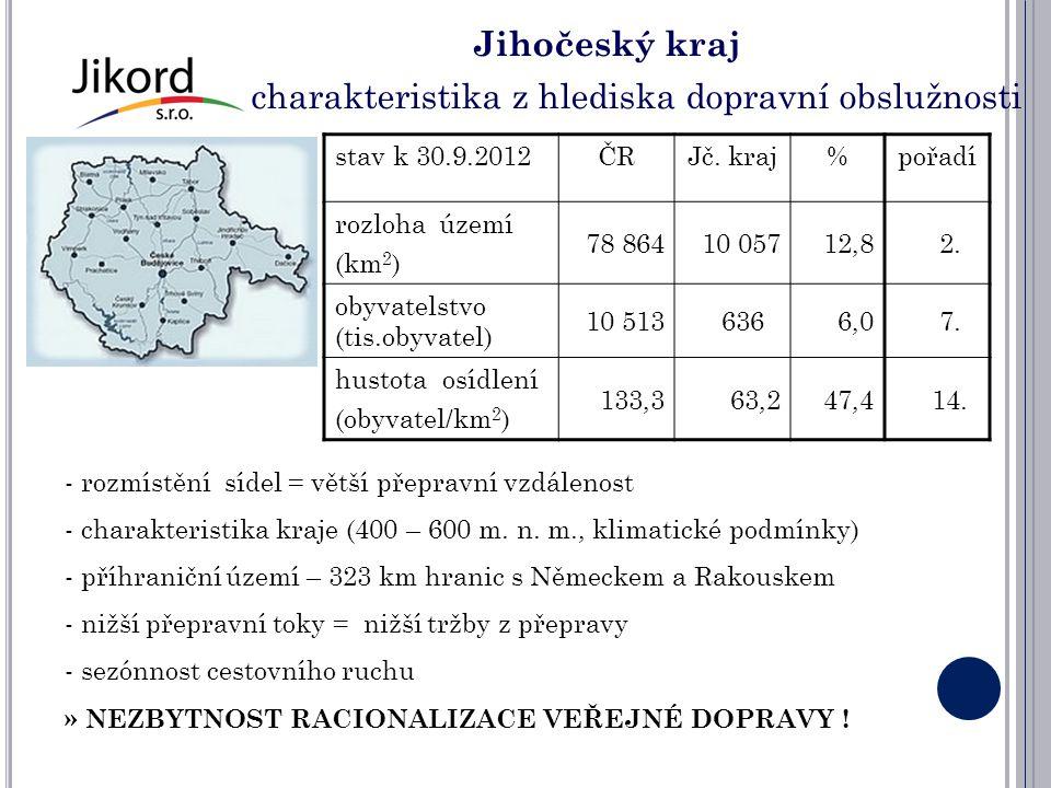 Jihočeský kraj charakteristika z hlediska dopravní obslužnosti stav k 30.9.2012ČRJč. kraj%pořadí rozloha území (km 2 ) 78 86410 057 12,8 2. obyvatelst