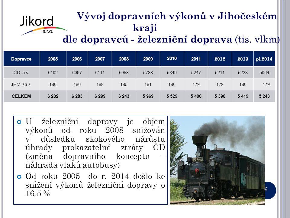 Vývoj dopravních výkonů v Jihočeském kraji dle dopravců - železniční doprava (tis. vlkm) Dopravce20052006200720082009 2010 2011 20122013pl.2014 ČD, a.