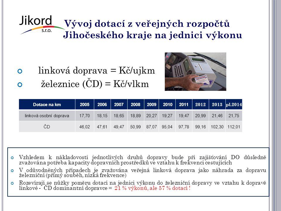 Vývoj dotací z veřejných rozpočtů Jihočeského kraje na jednici výkonu linková doprava = Kč/ujkm železnice (ČD) = Kč/vlkm Dotace na km20052006200720082