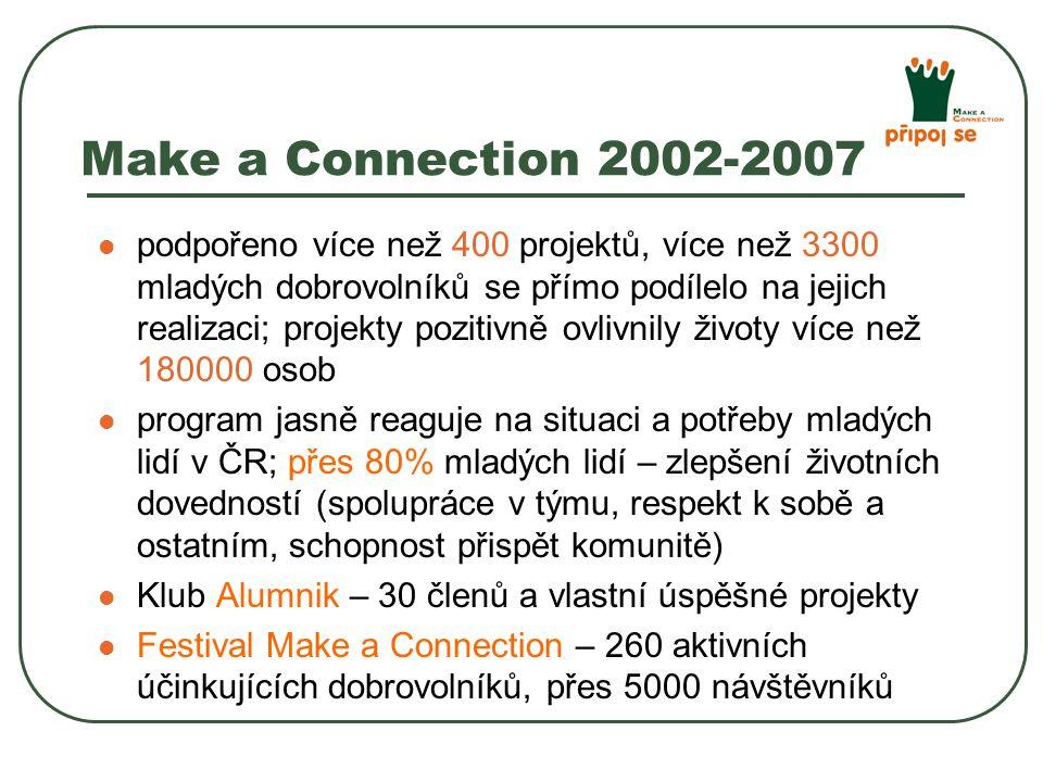 Make a Connection 2002-2007 podpořeno více než 400 projektů, více než 3300 mladých dobrovolníků se přímo podílelo na jejich realizaci; projekty pozitivně ovlivnily životy více než 180000 osob program jasně reaguje na situaci a potřeby mladých lidí v ČR; přes 80% mladých lidí – zlepšení životních dovedností (spolupráce v týmu, respekt k sobě a ostatním, schopnost přispět komunitě) Klub Alumnik – 30 členů a vlastní úspěšné projekty Festival Make a Connection – 260 aktivních účinkujících dobrovolníků, přes 5000 návštěvníků