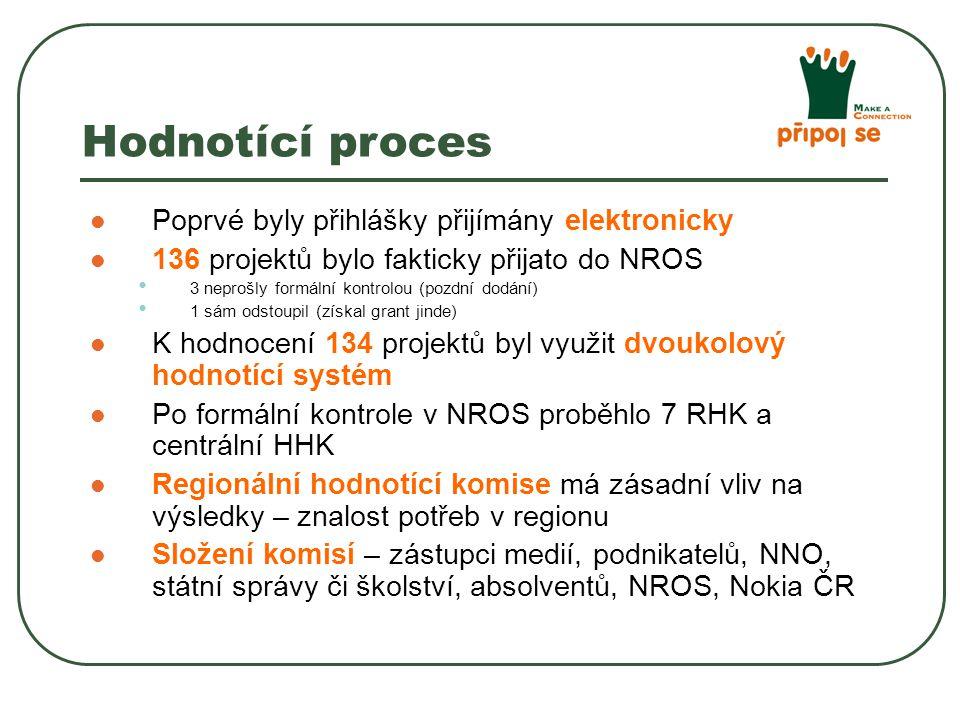 Poprvé byly přihlášky přijímány elektronicky 136 projektů bylo fakticky přijato do NROS 3 neprošly formální kontrolou (pozdní dodání) 1 sám odstoupil (získal grant jinde) K hodnocení 134 projektů byl využit dvoukolový hodnotící systém Po formální kontrole v NROS proběhlo 7 RHK a centrální HHK Regionální hodnotící komise má zásadní vliv na výsledky – znalost potřeb v regionu Složení komisí – zástupci medií, podnikatelů, NNO, státní správy či školství, absolventů, NROS, Nokia ČR Hodnotící proces