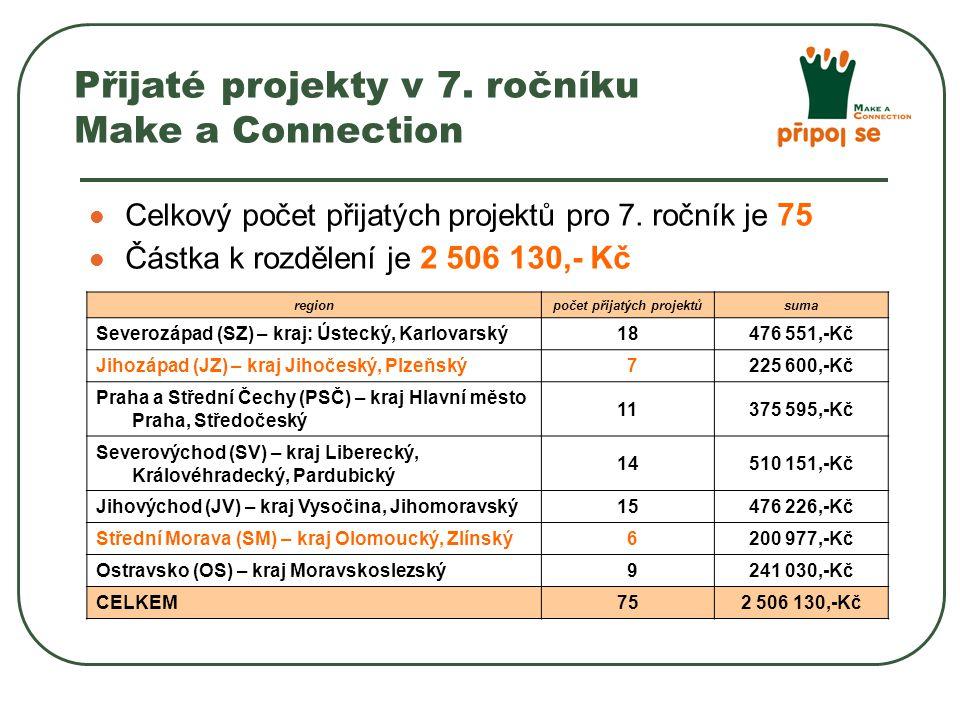 Celkový počet přijatých projektů pro 7.