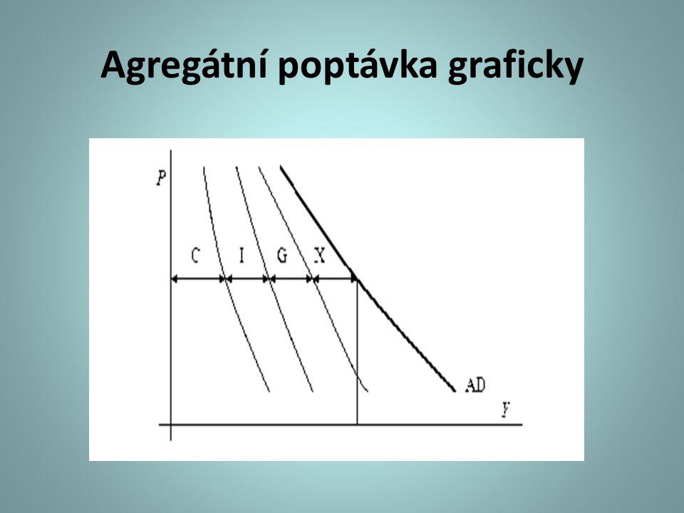 Klasická teorie - graf