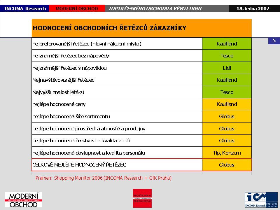 18. ledna 2007MODERNÍ OBCHODTOP10 ČESKÉHO OBCHODU A VÝVOJ TRHU 5 INCOMA Research Pramen: Shopping Monitor 2006 (INCOMA Research + GfK Praha)