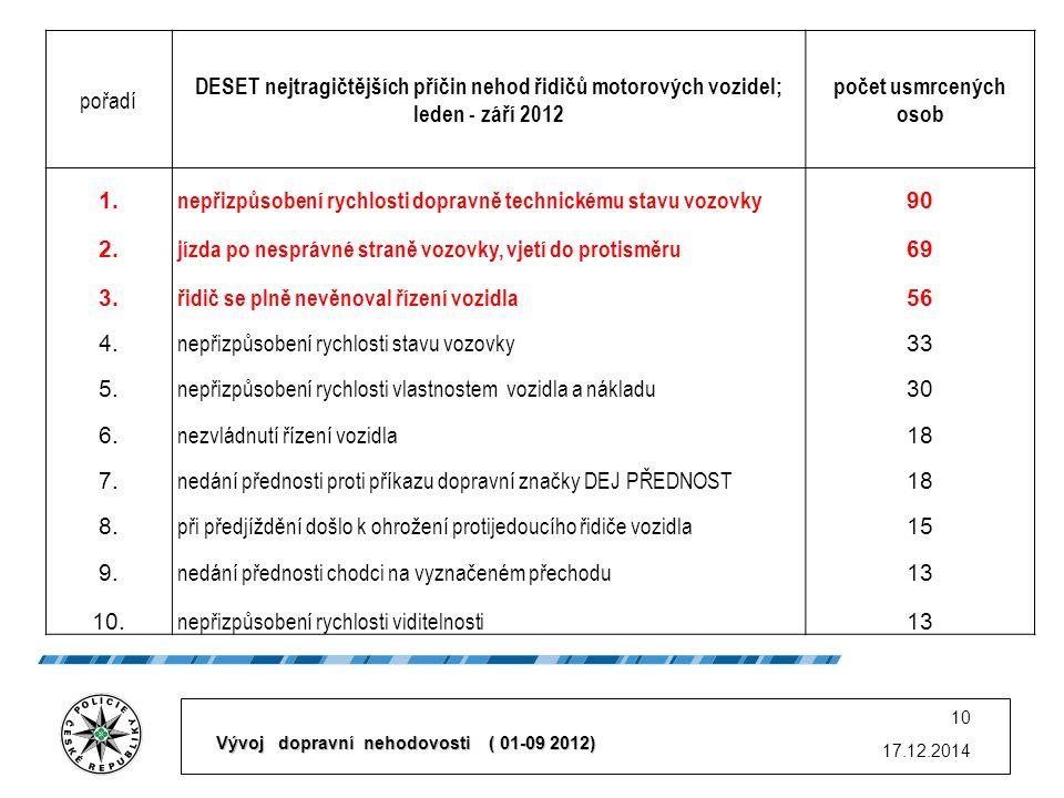 17.12.2014 10 pořadí DESET nejtragičtějších příčin nehod řidičů motorových vozidel; leden - září 2012 počet usmrcených osob 1.