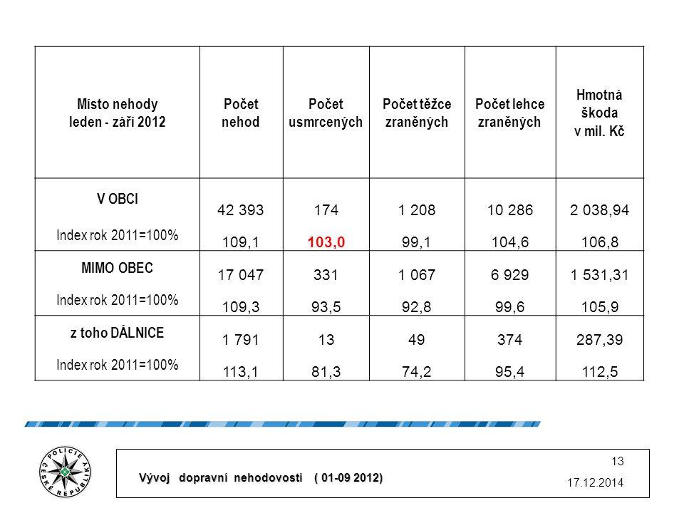 17.12.2014 13 Místo nehody leden - září 2012 Počet nehod Počet usmrcených Počet těžce zraněných Počet lehce zraněných Hmotná škoda v mil.