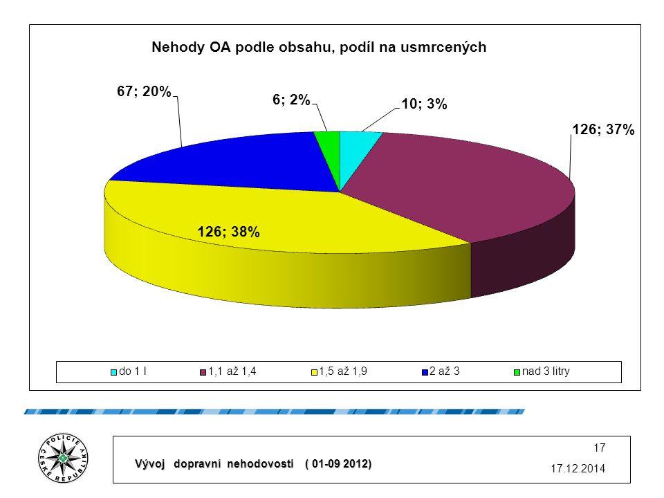17.12.2014 17 Vývoj dopravní nehodovosti ( 01-09 2012)