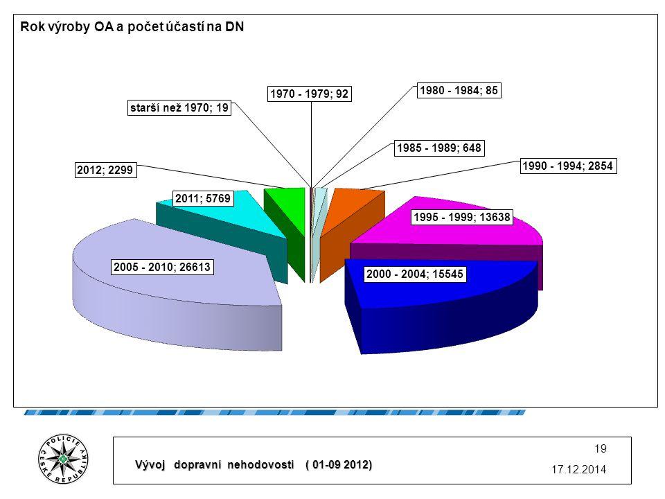 17.12.2014 19 Vývoj dopravní nehodovosti ( 01-09 2012)