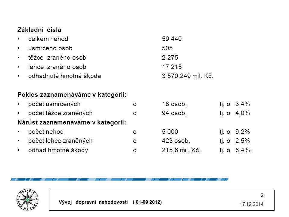 Základní čísla celkem nehod 59 440 usmrceno osob 505 těžce zraněno osob 2 275 lehce zraněno osob17 215 odhadnutá hmotná škoda 3 570,249 mil.