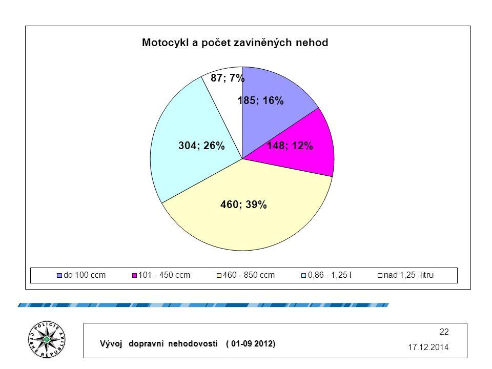 17.12.2014 22 Vývoj dopravní nehodovosti ( 01-09 2012)