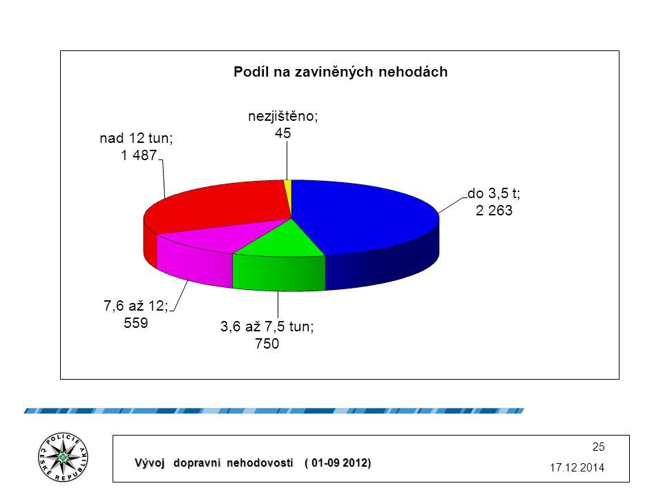 17.12.2014 25 Vývoj dopravní nehodovosti ( 01-09 2012)
