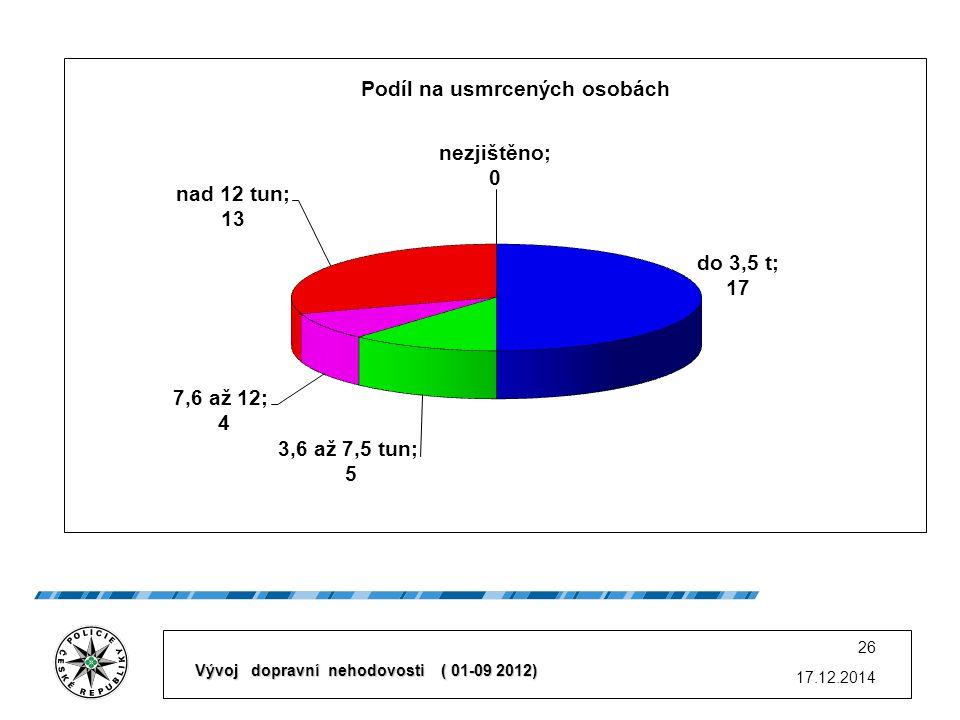 17.12.2014 26 Vývoj dopravní nehodovosti ( 01-09 2012)
