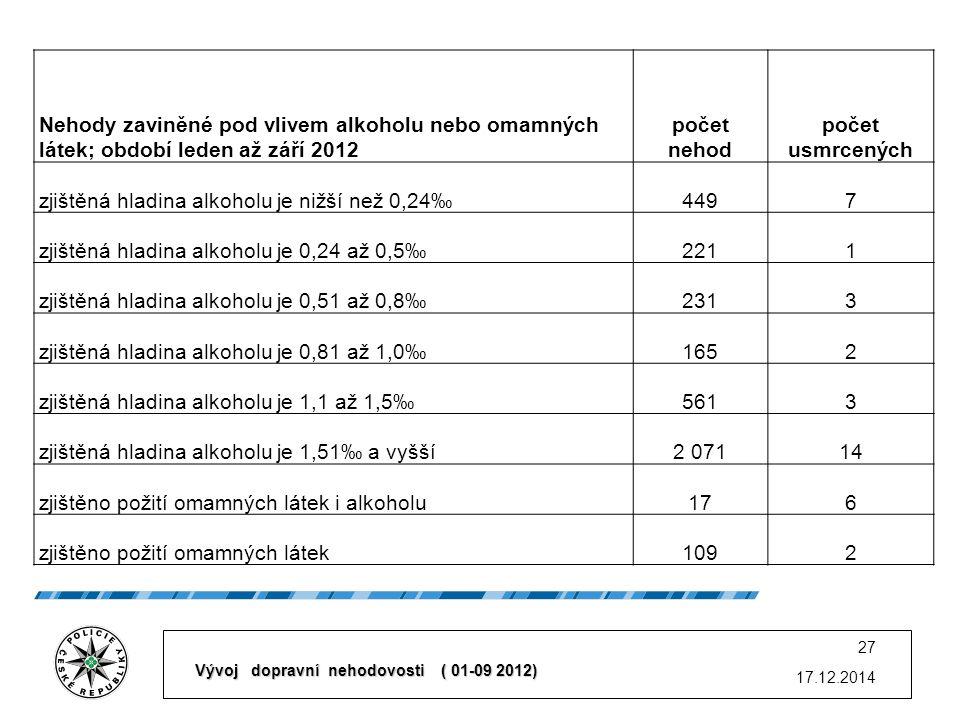 17.12.2014 27 Nehody zaviněné pod vlivem alkoholu nebo omamných látek; období leden až září 2012 počet nehod počet usmrcených zjištěná hladina alkoholu je nižší než 0,24‰4497 zjištěná hladina alkoholu je 0,24 až 0,5‰2211 zjištěná hladina alkoholu je 0,51 až 0,8‰2313 zjištěná hladina alkoholu je 0,81 až 1,0‰1652 zjištěná hladina alkoholu je 1,1 až 1,5‰5613 zjištěná hladina alkoholu je 1,51‰ a vyšší2 07114 zjištěno požití omamných látek i alkoholu176 zjištěno požití omamných látek1092 Vývoj dopravní nehodovosti ( 01-09 2012)
