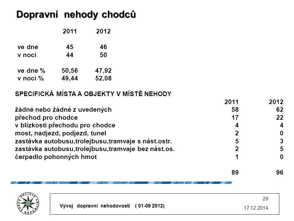 17.12.2014 29 20112012 ve dne4546 v noci4450 ve dne %50,5647,92 v noci %49,4452,08 SPECIFICKÁ MÍSTA A OBJEKTY V MÍSTĚ NEHODY 20112012 žádné nebo žádné z uvedených5862 přechod pro chodce1722 v blízkosti přechodu pro chodce44 most, nadjezd, podjezd, tunel20 zastávka autobusu,trolejbusu,tramvaje s nást.ostr.53 zastávka autobusu,trolejbusu,tramvaje bez nást.os.25 čerpadlo pohonných hmot10 8996 Dopravní nehody chodců Dopravní nehody chodců Vývoj dopravní nehodovosti ( 01-09 2012)