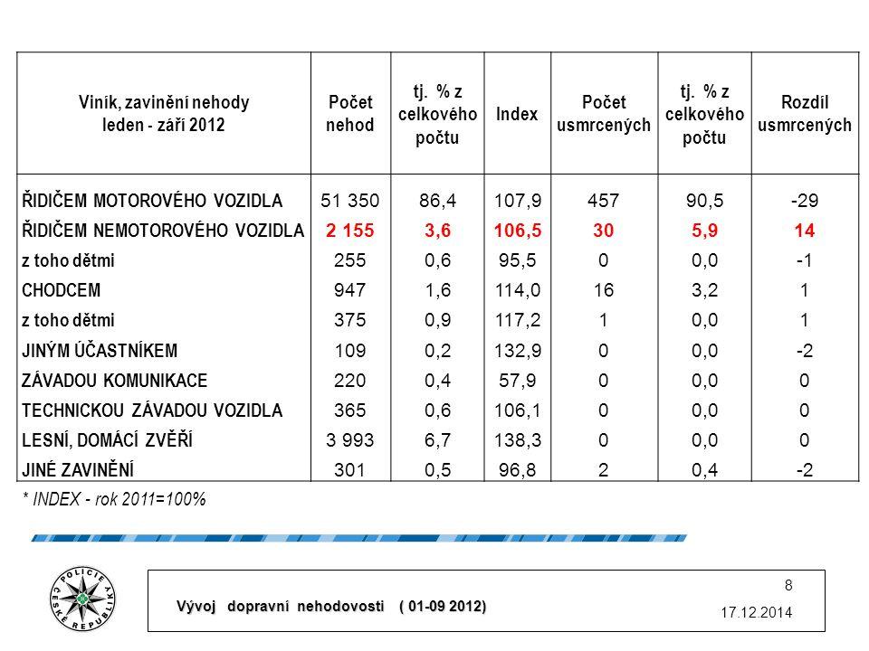 17.12.2014 8 Viník, zavinění nehody leden - září 2012 Počet nehod tj.