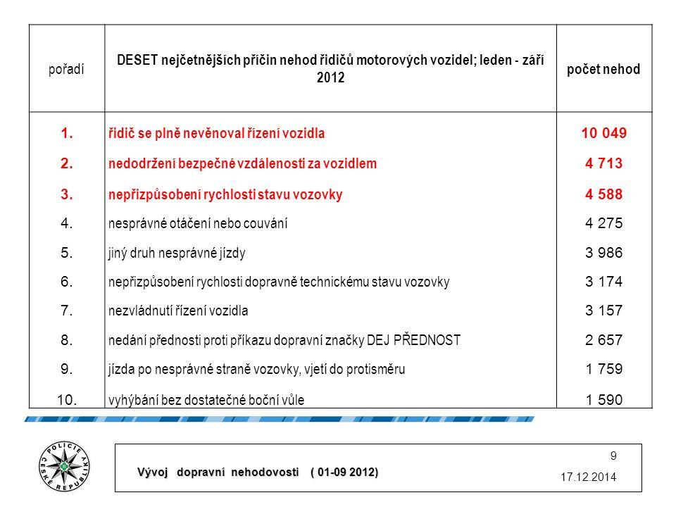 17.12.2014 9 pořadí DESET nejčetnějších příčin nehod řidičů motorových vozidel; leden - září 2012 počet nehod 1.