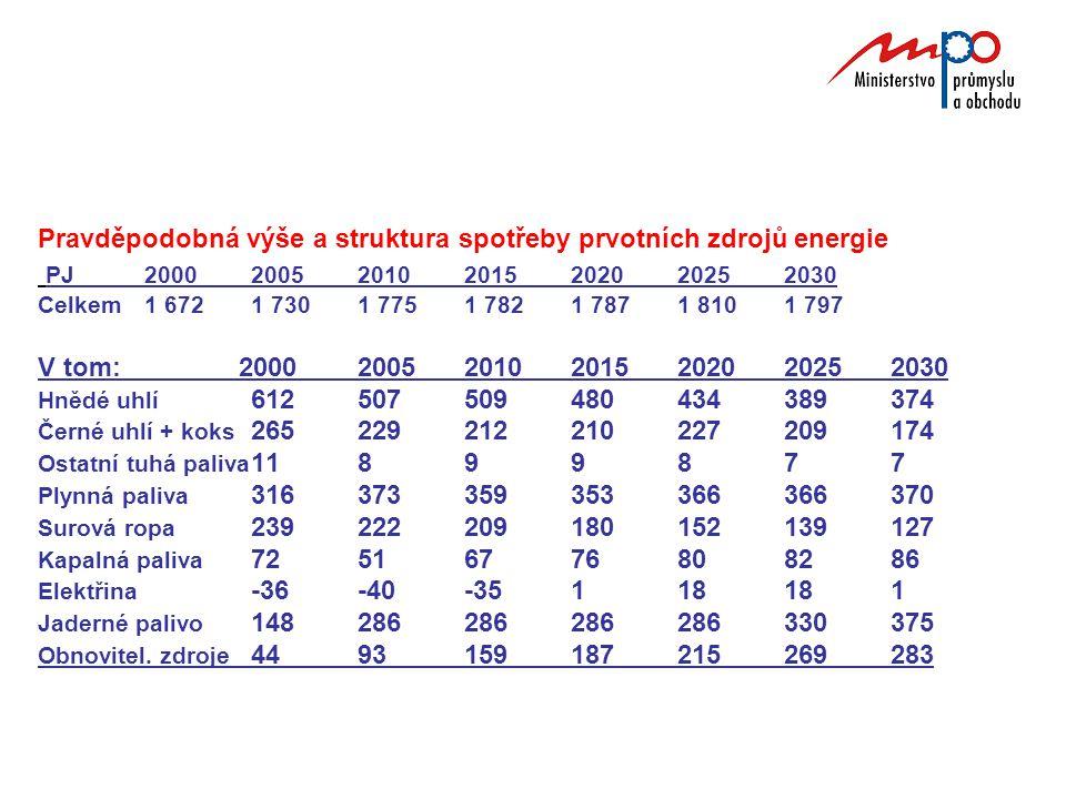 Pravděpodobná výše a struktura spotřeby prvotních zdrojů energie PJ2000200520102015202020252030 Celkem1 6721 7301 7751 7821 7871 8101 797 V tom: 20002