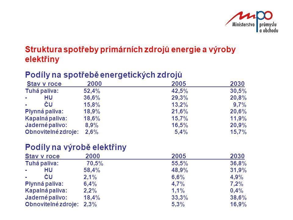 Struktura spotřeby primárních zdrojů energie a výroby elektřiny Podíly na spotřebě energetických zdrojů Stav v roce 2000 20052030 Tuhá paliva:52,4%42,5%30,5% - HU36,6%29,3%20,8% - ČU15,8%13,2% 9,7% Plynná paliva:18,9%21,6%20,6% Kapalná paliva:18,6%15,7%11,9% Jaderné palivo: 8,9%16,5%20,9% Obnovitelné zdroje: 2,6% 5,4%15,7% Podíly na výrobě elektřiny Stav v roce 2000 20052030 Tuhá paliva: 70,5%55,5%36,8% - HU58,4%48,9%31,9% - ČU2,1%6,6%4,9% Plynná paliva:6,4%4,7%7,2% Kapalná paliva:2,2%1,1%0,4% Jaderné palivo:18,4%33,3%38,6% Obnovitelné zdroje:2,3%5,3%16,9%