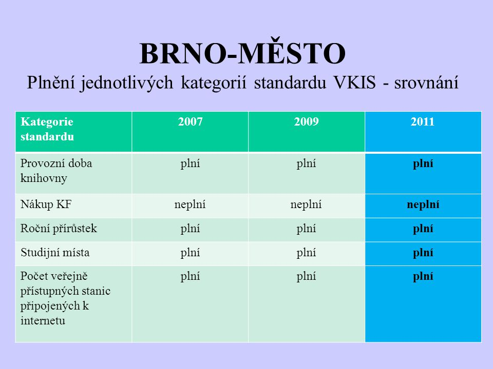 BRNO-MĚSTO Plnění jednotlivých kategorií standardu VKIS - srovnání Kategorie standardu 200720092011 Provozní doba knihovny plní Nákup KFneplní Roční p