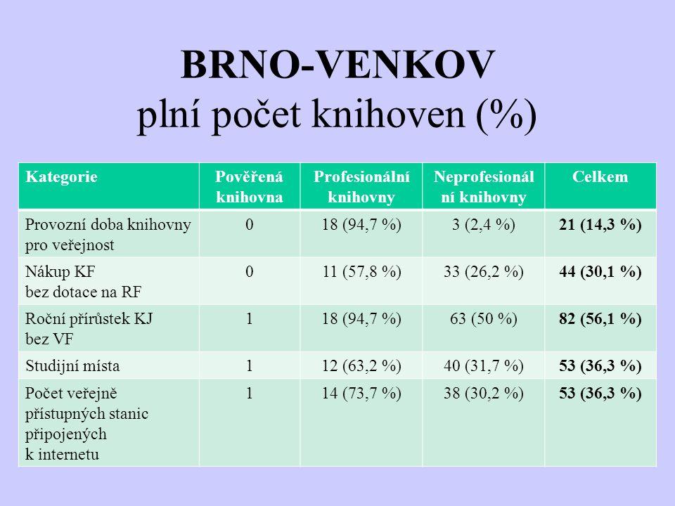 BRNO-VENKOV plní počet knihoven (%) KategoriePověřená knihovna Profesionální knihovny Neprofesionál ní knihovny Celkem Provozní doba knihovny pro veřejnost 018 (94,7 %)3 (2,4 %)21 (14,3 %) Nákup KF bez dotace na RF 011 (57,8 %)33 (26,2 %)44 (30,1 %) Roční přírůstek KJ bez VF 118 (94,7 %)63 (50 %)82 (56,1 %) Studijní místa112 (63,2 %)40 (31,7 %)53 (36,3 %) Počet veřejně přístupných stanic připojených k internetu 114 (73,7 %)38 (30,2 %)53 (36,3 %)