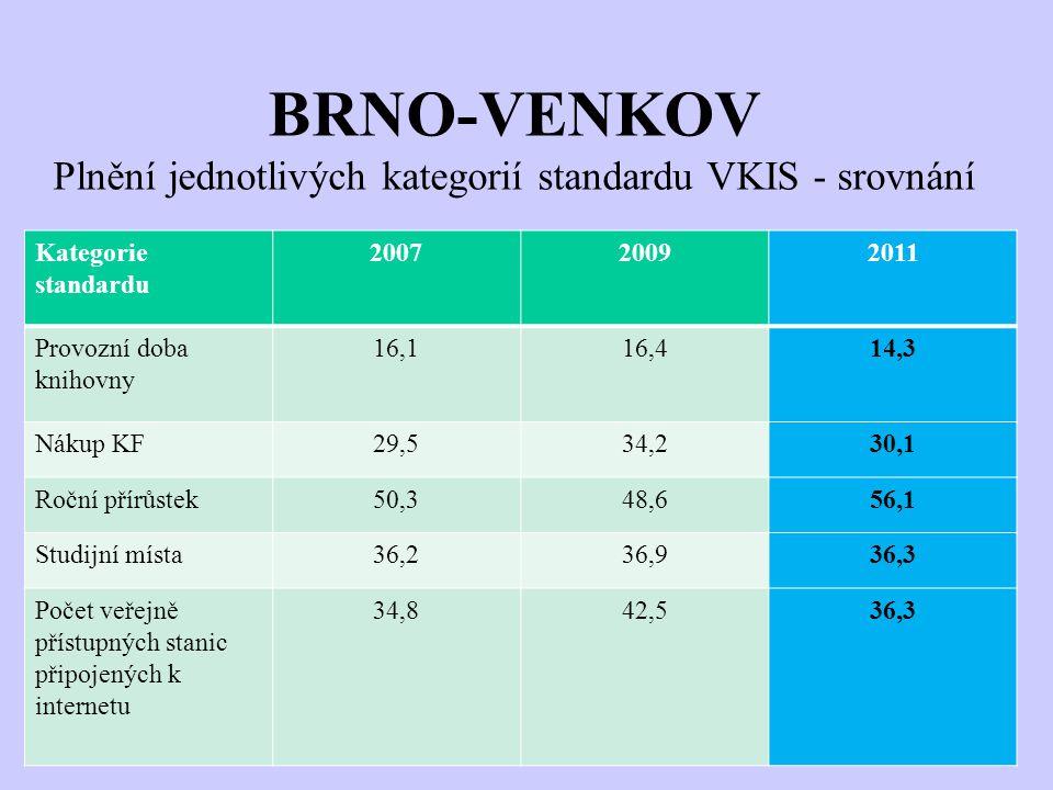 BRNO-VENKOV Plnění jednotlivých kategorií standardu VKIS - srovnání Kategorie standardu 200720092011 Provozní doba knihovny 16,116,414,3 Nákup KF29,53