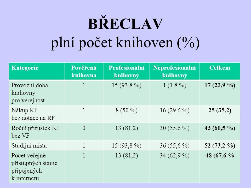 BŘECLAV plní počet knihoven (%) KategoriePověřená knihovna Profesionální knihovny Neprofesionální knihovny Celkem Provozní doba knihovny pro veřejnost 115 (93,8 %)1 (1,8 %)17 (23,9 %) Nákup KF bez dotace na RF 18 (50 %)16 (29,6 %)25 (35,2) Roční přírůstek KJ bez VF 013 (81,2)30 (55,6 %)43 (60,5 %) Studijní místa115 (93,8 %)36 (55,6 %)52 (73,2 %) Počet veřejně přístupných stanic připojených k internetu 113 (81,2)34 (62,9 %)48 (67,6 %