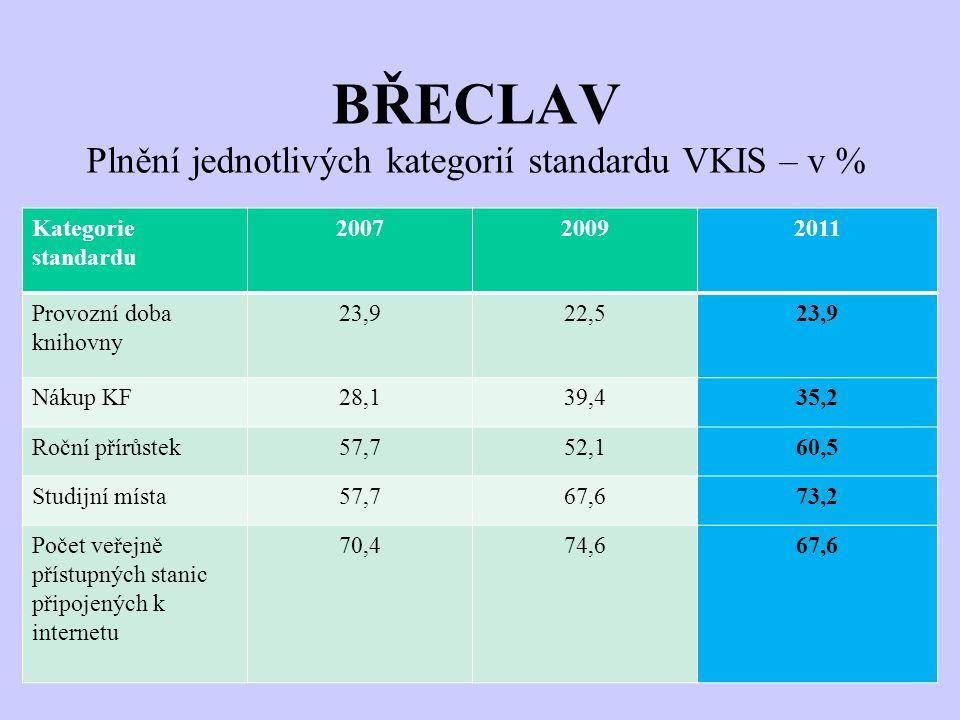 BŘECLAV Plnění jednotlivých kategorií standardu VKIS – v % Kategorie standardu 200720092011 Provozní doba knihovny 23,922,523,9 Nákup KF28,139,435,2 Roční přírůstek57,752,160,5 Studijní místa57,767,673,2 Počet veřejně přístupných stanic připojených k internetu 70,474,667,6