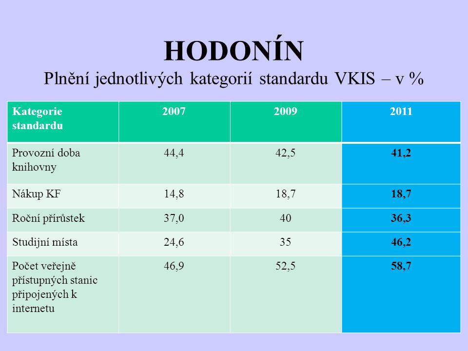 HODONÍN Plnění jednotlivých kategorií standardu VKIS – v % Kategorie standardu 200720092011 Provozní doba knihovny 44,442,541,2 Nákup KF14,818,7 Roční přírůstek37,04036,3 Studijní místa24,63546,2 Počet veřejně přístupných stanic připojených k internetu 46,952,558,7