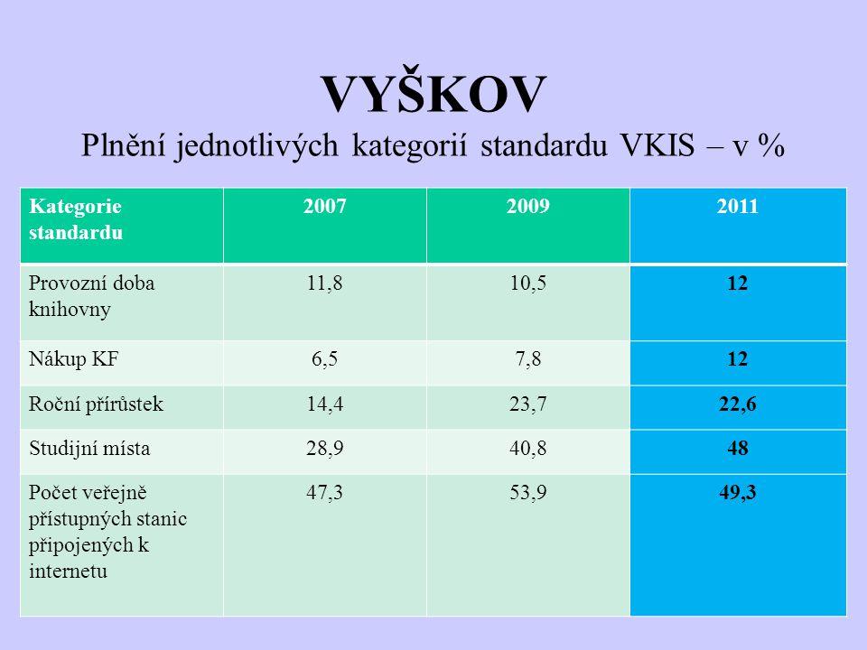 VYŠKOV Plnění jednotlivých kategorií standardu VKIS – v % Kategorie standardu 200720092011 Provozní doba knihovny 11,810,512 Nákup KF6,57,812 Roční přírůstek14,423,722,6 Studijní místa28,940,848 Počet veřejně přístupných stanic připojených k internetu 47,353,949,3